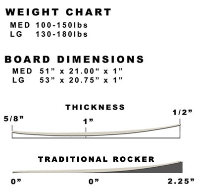 Size charts for Skimboard template